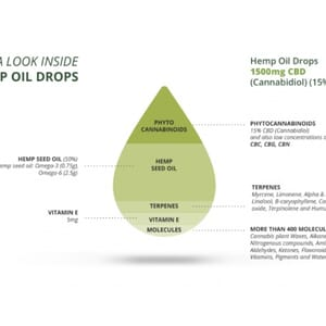 A Look Inside Hemp Oil Drop